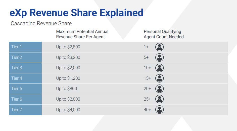 Revenue-Sharing-Passive-Income-eXp-Realty